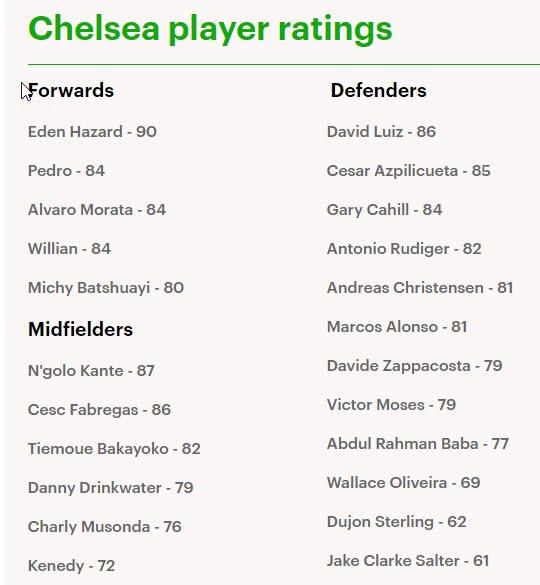 تقييمات لاعبي تشيلسي فيفا