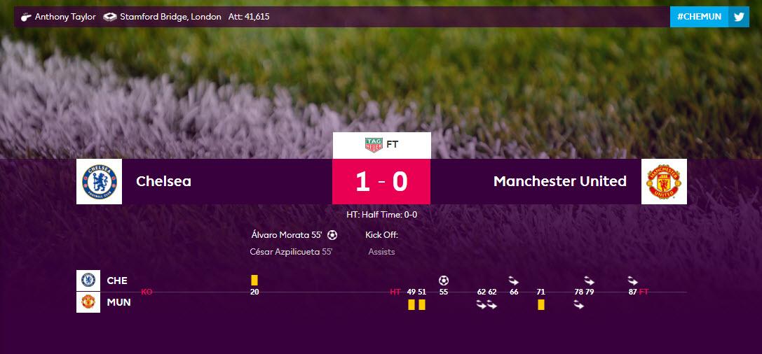 تقرير مباراة تشيلسي مانستر يونايتد